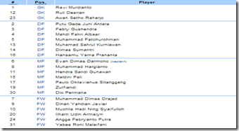 Indonesia national under-19 football team - Wikipedia, the free encyclopedia